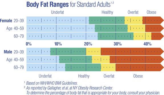 come calcolare la massa grassa e magra