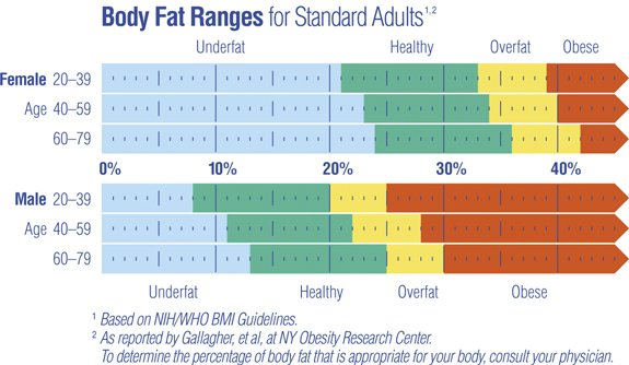 percentuale di massa grassa