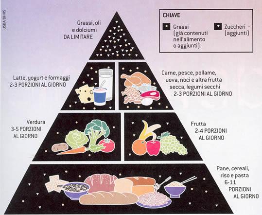 vecchia piramide alimentare